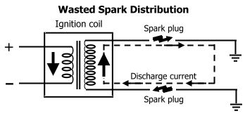 Wasted spark distribution
